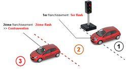 Fonctionnement-radar-feu-rouge(1)