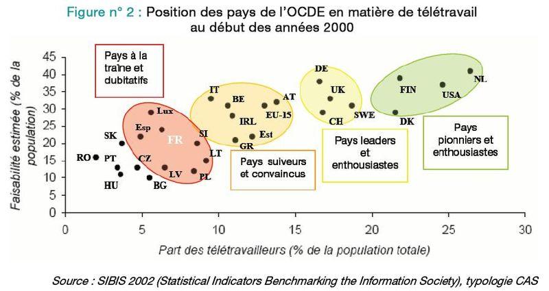 Teletravail OCDE 2000