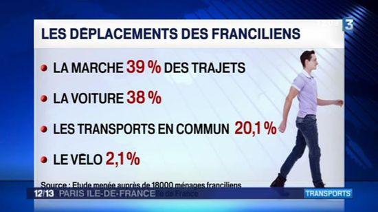 Marche - Déplacements en Ile de France 2013