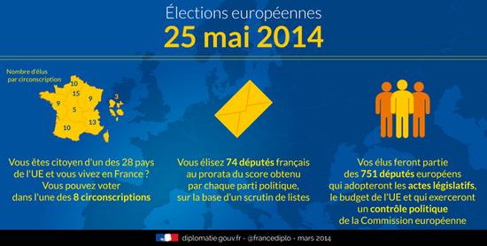 Elections_europeennes_expliquées pour la France