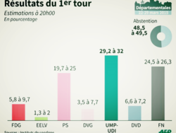 Estimations résultats AFP