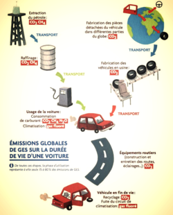 Emission de GES sur la vie totale d'une voiture