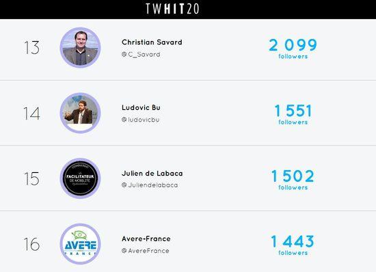 Top 20 des influenceurs twitter sur la mobilité durable