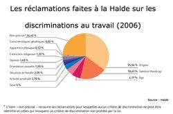 Halde_070511_discrimination_travail